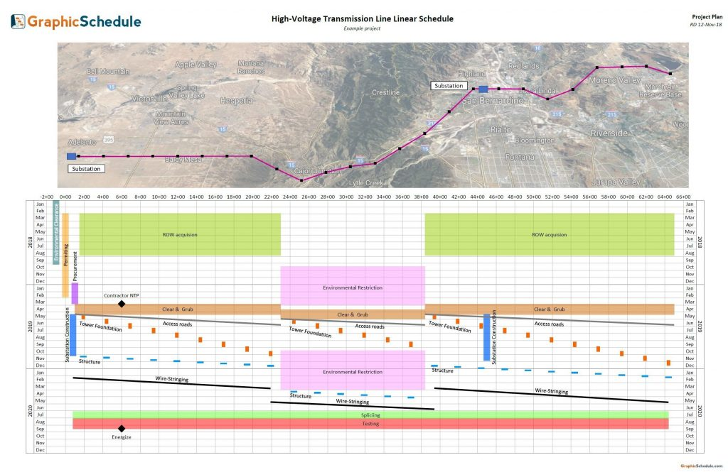 Linear schedule for a transmission line project