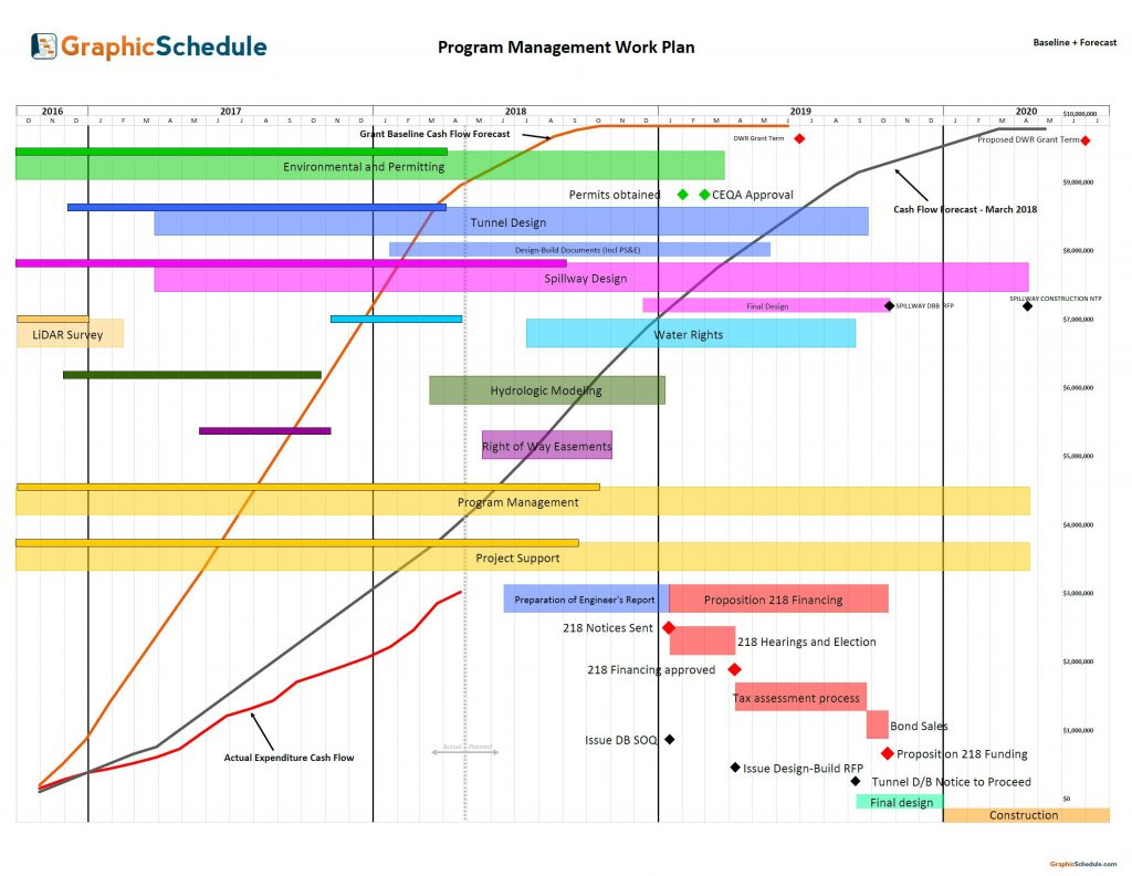 Bar chart for program management work plan
